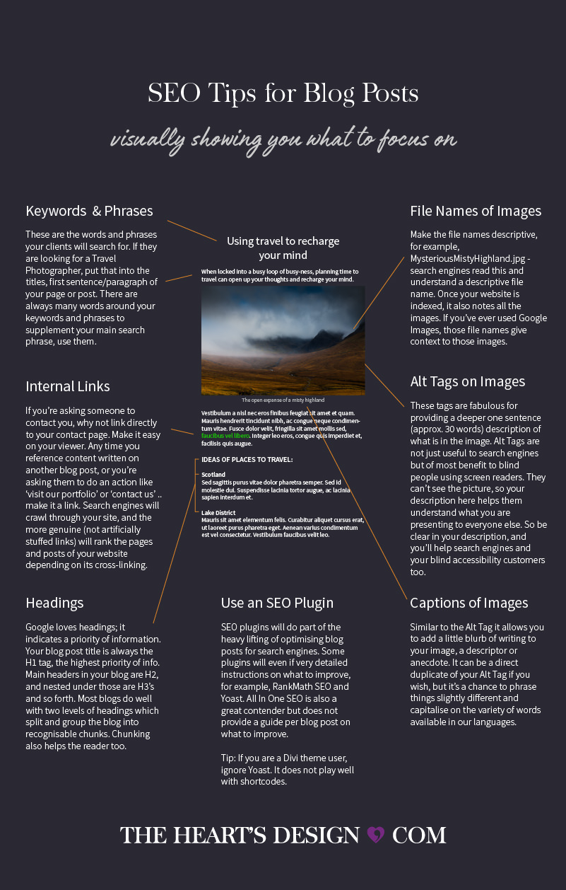 Graphic showing a visual display of a blog post and all the SEO tips to optimise for each area.