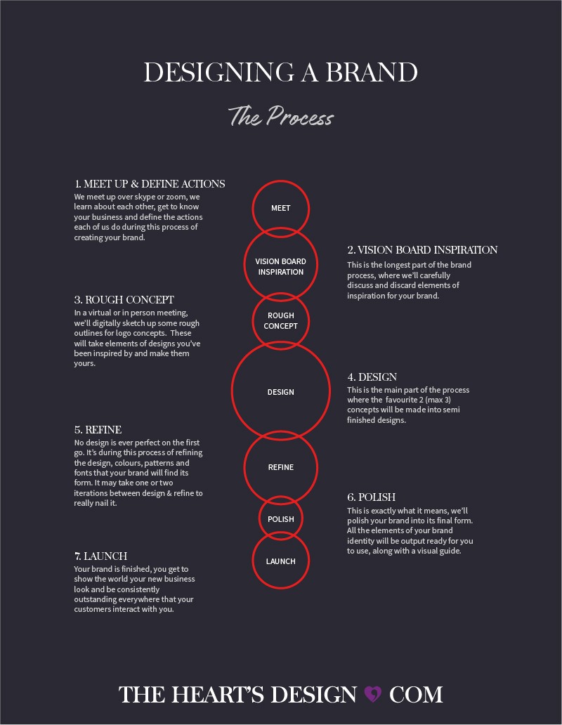 A graphic showing the Branding Process of meeting up, creating a vision board, rough concepts, designing, refining, polishing and then launching the new brand.